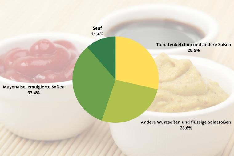 11,7 Prozent beträgt der Anteil von Senf auf dem deutschen Feinkostsoßen-Markt